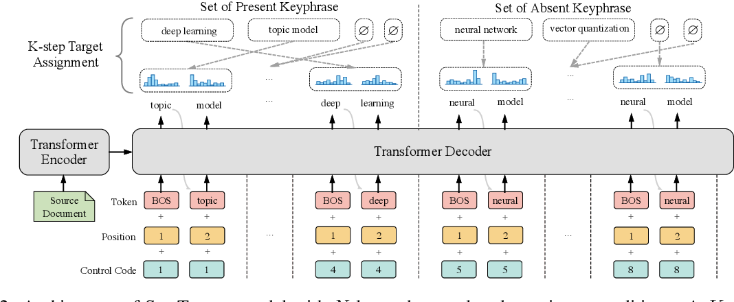 Figure 3 for One2Set: Generating Diverse Keyphrases as a Set