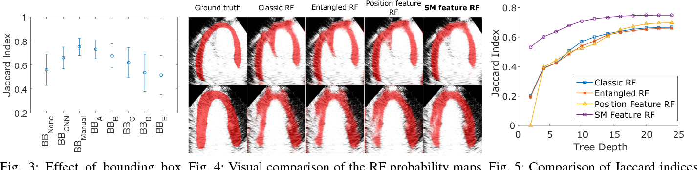 Figure 3 for Fully Automatic Myocardial Segmentation of Contrast Echocardiography Sequence Using Random Forests Guided by Shape Model