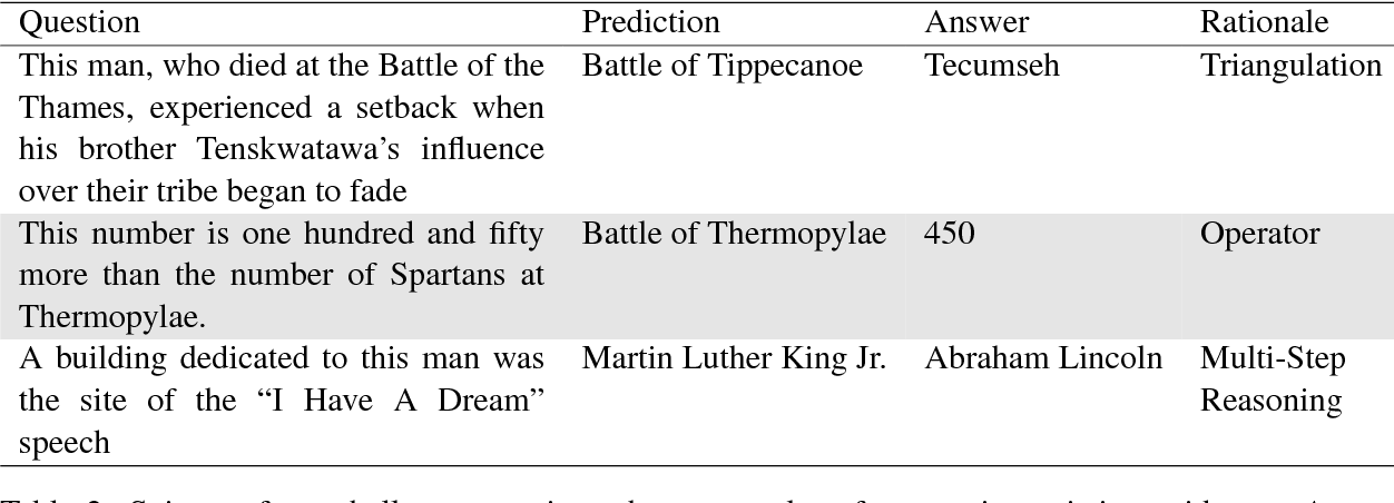 Figure 4 for Trick Me If You Can: Adversarial Writing of Trivia Challenge Questions