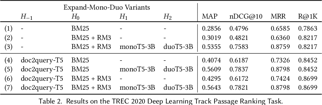 Figure 4 for The Expando-Mono-Duo Design Pattern for Text Ranking with Pretrained Sequence-to-Sequence Models