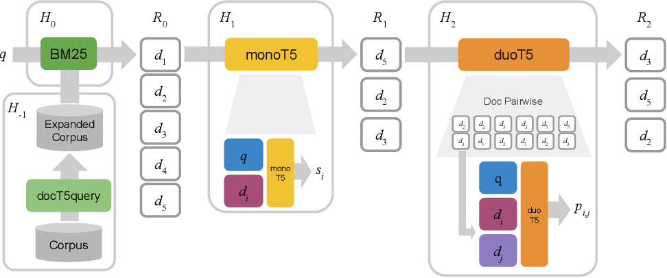 Figure 1 for The Expando-Mono-Duo Design Pattern for Text Ranking with Pretrained Sequence-to-Sequence Models