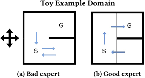 Figure 3 for Useful Policy Invariant Shaping from Arbitrary Advice