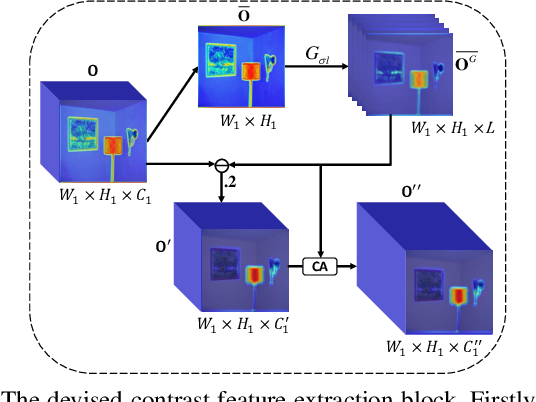 Figure 3 for Bio-Inspired Representation Learning for Visual Attention Prediction