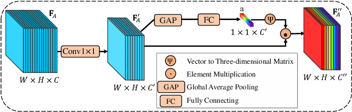 Figure 4 for Bio-Inspired Representation Learning for Visual Attention Prediction