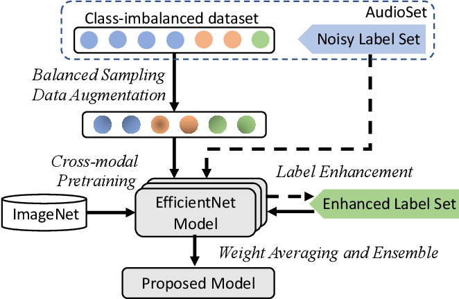 Figure 1 for PSLA: Improving Audio Event Classification with Pretraining, Sampling, Labeling, and Aggregation