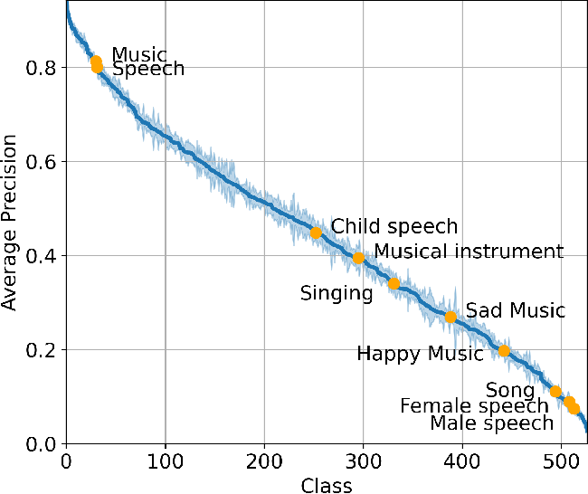 Figure 4 for PSLA: Improving Audio Event Classification with Pretraining, Sampling, Labeling, and Aggregation