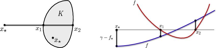 Figure 1 for Improved Regret for Zeroth-Order Adversarial Bandit Convex Optimisation