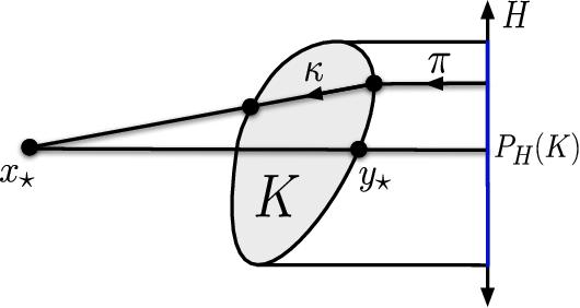 Figure 2 for Improved Regret for Zeroth-Order Adversarial Bandit Convex Optimisation