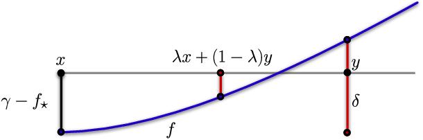 Figure 3 for Improved Regret for Zeroth-Order Adversarial Bandit Convex Optimisation