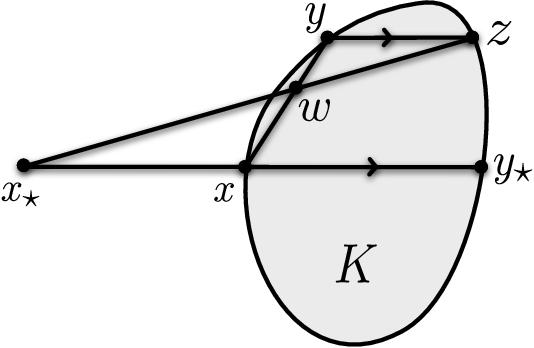 Figure 4 for Improved Regret for Zeroth-Order Adversarial Bandit Convex Optimisation