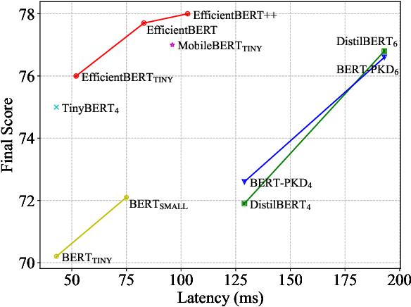 Figure 1 for EfficientBERT: Progressively Searching Multilayer Perceptron via Warm-up Knowledge Distillation