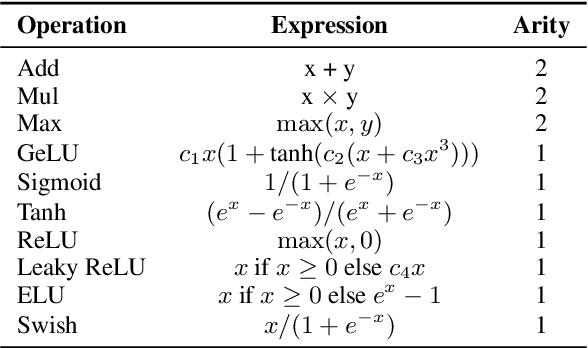 Figure 2 for EfficientBERT: Progressively Searching Multilayer Perceptron via Warm-up Knowledge Distillation