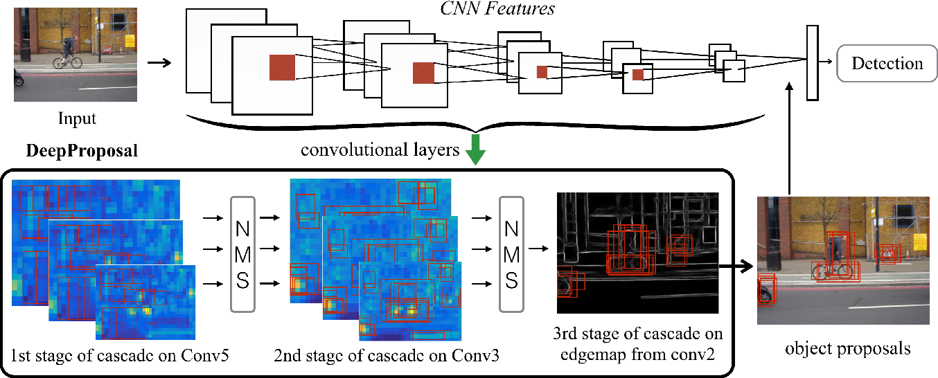 Figure 1 for DeepProposals: Hunting Objects and Actions by Cascading Deep Convolutional Layers