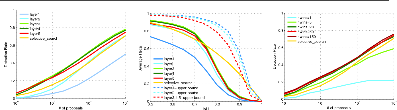 Figure 3 for DeepProposals: Hunting Objects and Actions by Cascading Deep Convolutional Layers