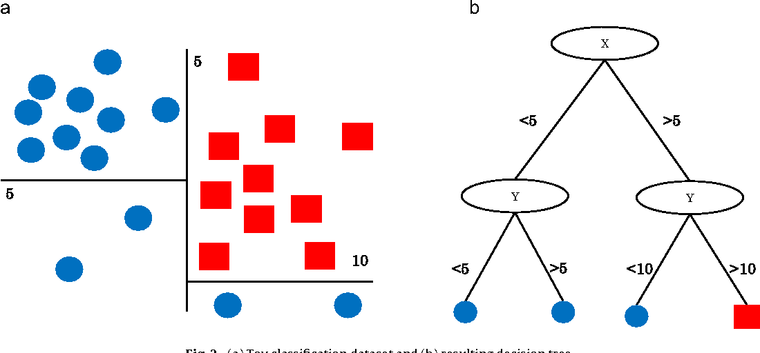Figure 3 for Predictors of short-term decay of cell phone contacts in a large scale communication network