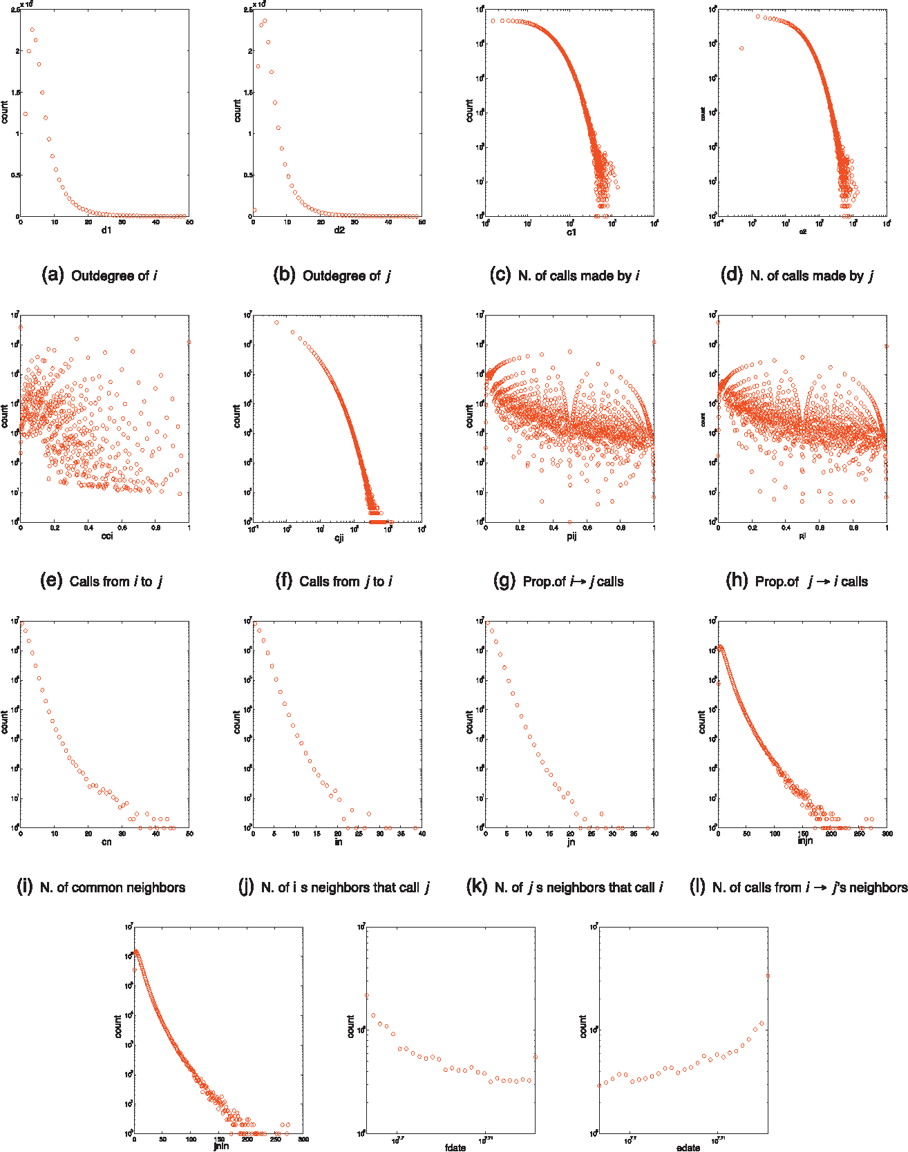 Figure 4 for Predictors of short-term decay of cell phone contacts in a large scale communication network