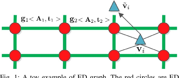 Figure 1 for Efficient two step optimization for large embedded deformation graph based SLAM