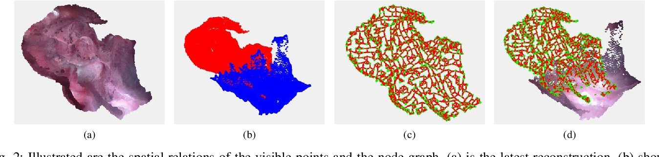 Figure 2 for Efficient two step optimization for large embedded deformation graph based SLAM