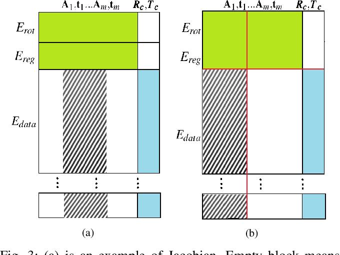Figure 3 for Efficient two step optimization for large embedded deformation graph based SLAM