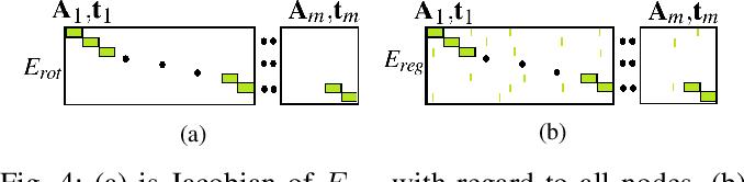 Figure 4 for Efficient two step optimization for large embedded deformation graph based SLAM