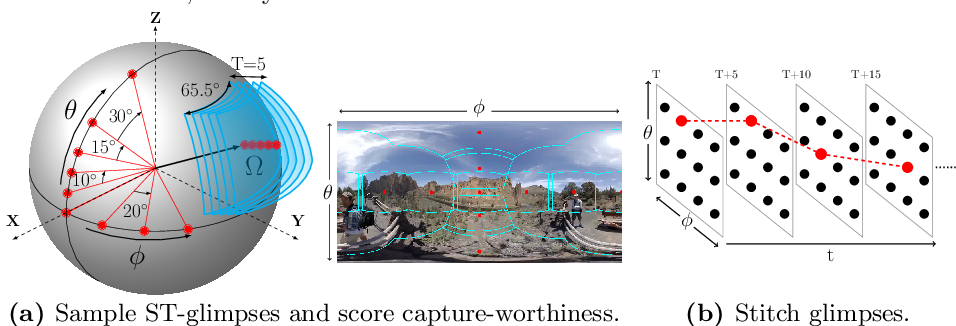 Figure 3 for Pano2Vid: Automatic Cinematography for Watching 360$^{\circ}$ Videos