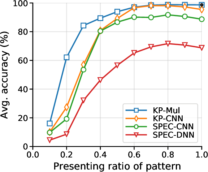 Figure 2 for Robust Environmental Sound Recognition with Sparse Key-point Encoding and Efficient Multi-spike Learning