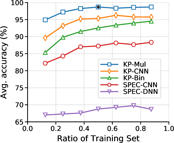 Figure 3 for Robust Environmental Sound Recognition with Sparse Key-point Encoding and Efficient Multi-spike Learning