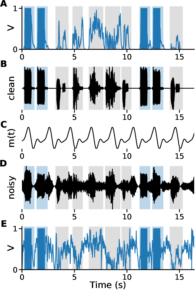 Figure 4 for Robust Environmental Sound Recognition with Sparse Key-point Encoding and Efficient Multi-spike Learning