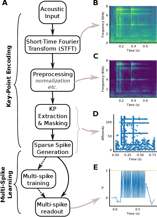 Figure 1 for Robust Environmental Sound Recognition with Sparse Key-point Encoding and Efficient Multi-spike Learning