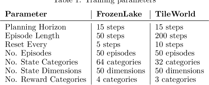 Figure 2 for Exploration and preference satisfaction trade-off in reward-free learning