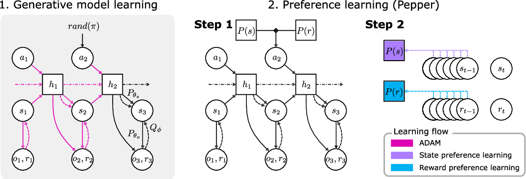 Figure 1 for Exploration and preference satisfaction trade-off in reward-free learning
