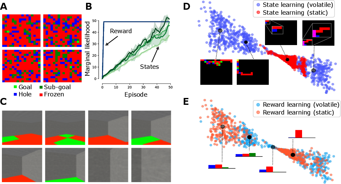 Figure 3 for Exploration and preference satisfaction trade-off in reward-free learning