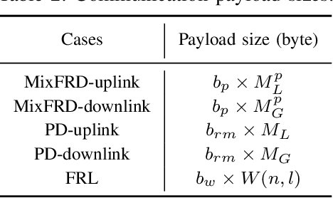 Figure 4 for Proxy Experience Replay: Federated Distillation for Distributed Reinforcement Learning