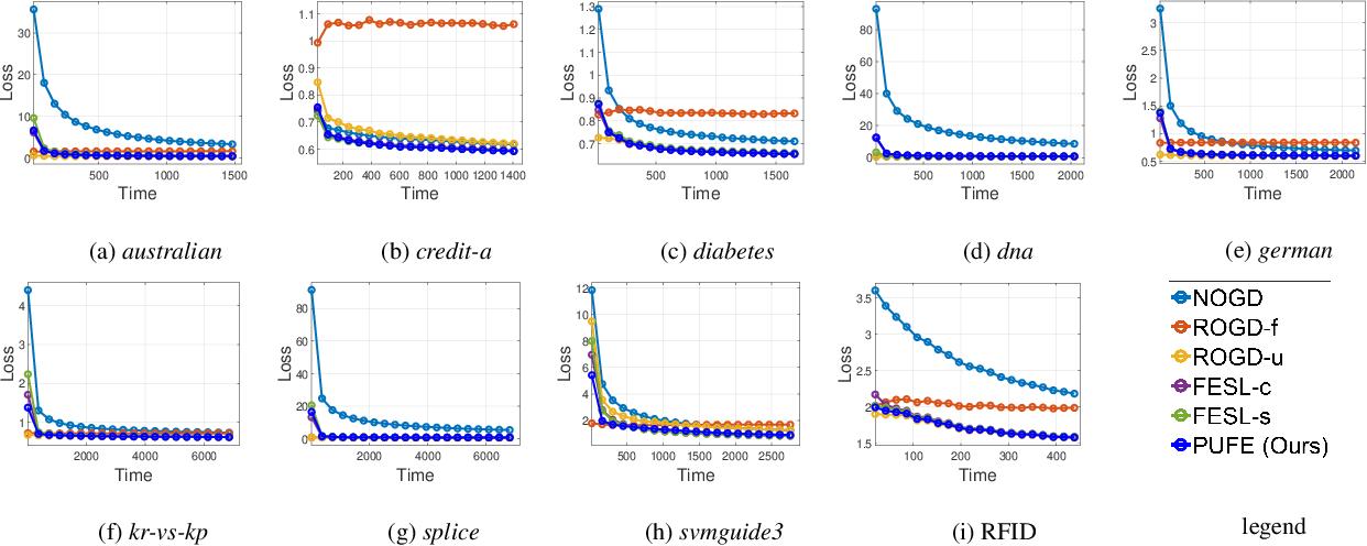 Figure 3 for Prediction with Unpredictable Feature Evolution