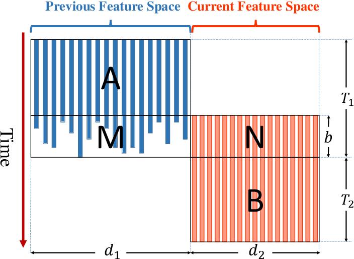 Figure 1 for Prediction with Unpredictable Feature Evolution