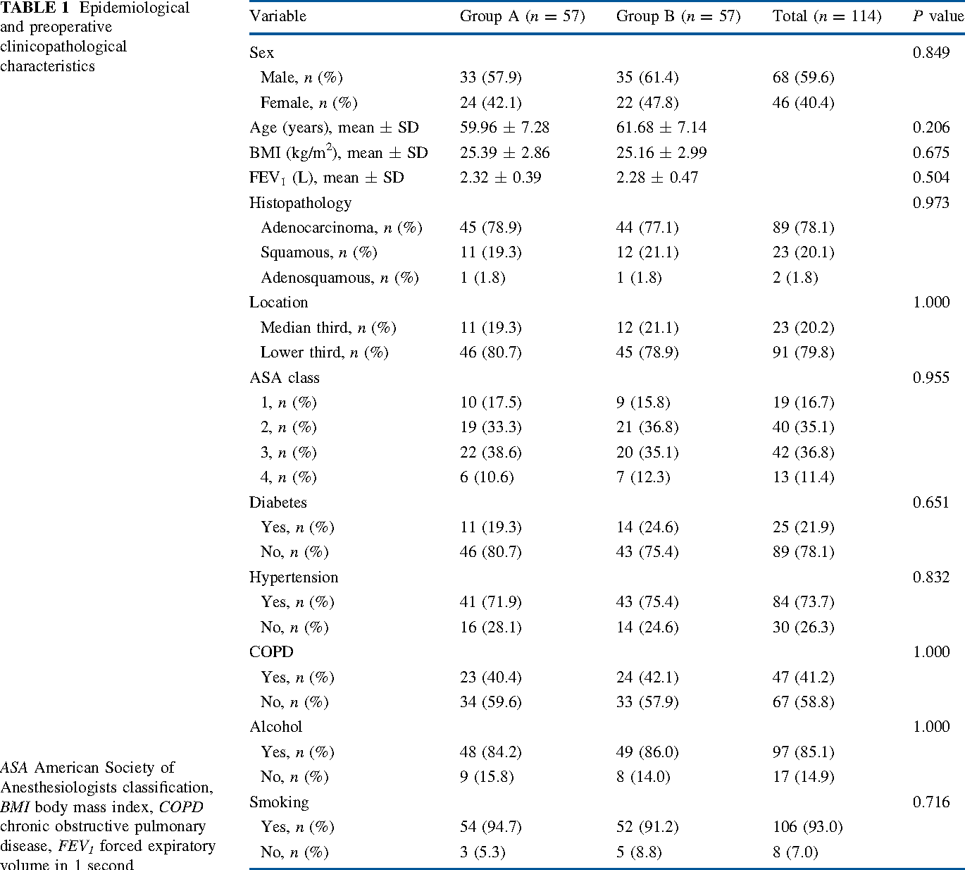 table 1  sc 1 st  Semantic Scholar & Modified Pleural Tenting for Prevention of Anastomotic Leak After ...