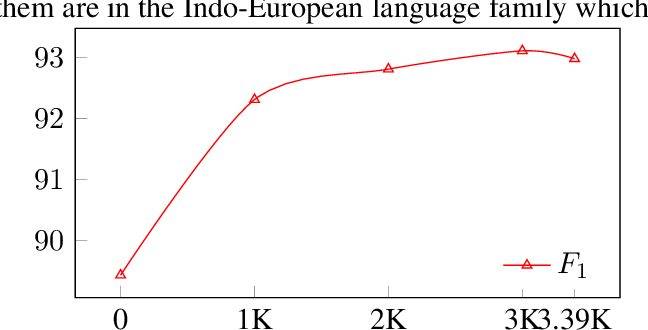 Figure 3 for Constructing a Family Tree of Ten Indo-European Languages with Delexicalized Cross-linguistic Transfer Patterns