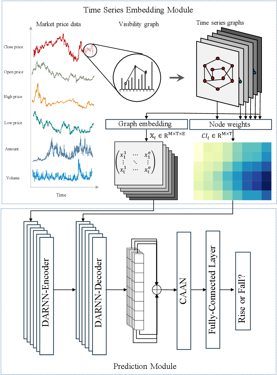 Figure 1 for Price graphs: Utilizing the structural information of financial time series for stock prediction