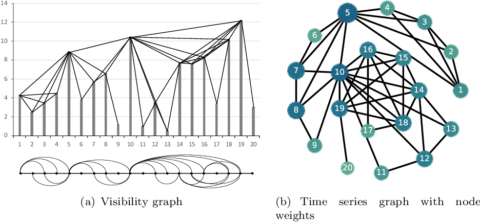 Figure 3 for Price graphs: Utilizing the structural information of financial time series for stock prediction