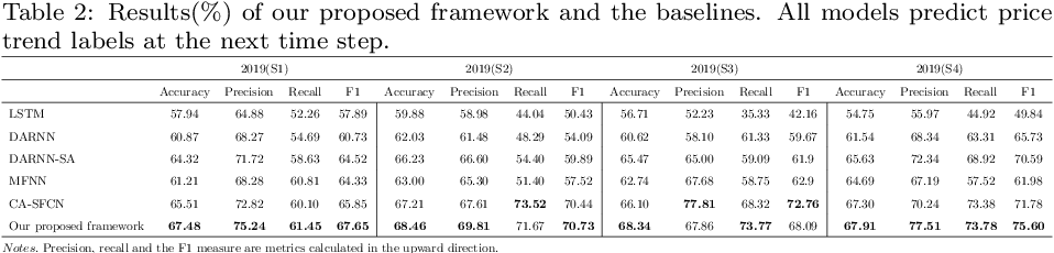 Figure 4 for Price graphs: Utilizing the structural information of financial time series for stock prediction
