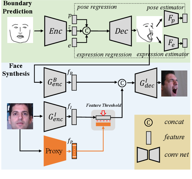 Figure 4 for High Fidelity Face Manipulation with Extreme Pose and Expression