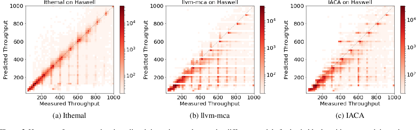 Figure 4 for Ithemal: Accurate, Portable and Fast Basic Block Throughput Estimation using Deep Neural Networks