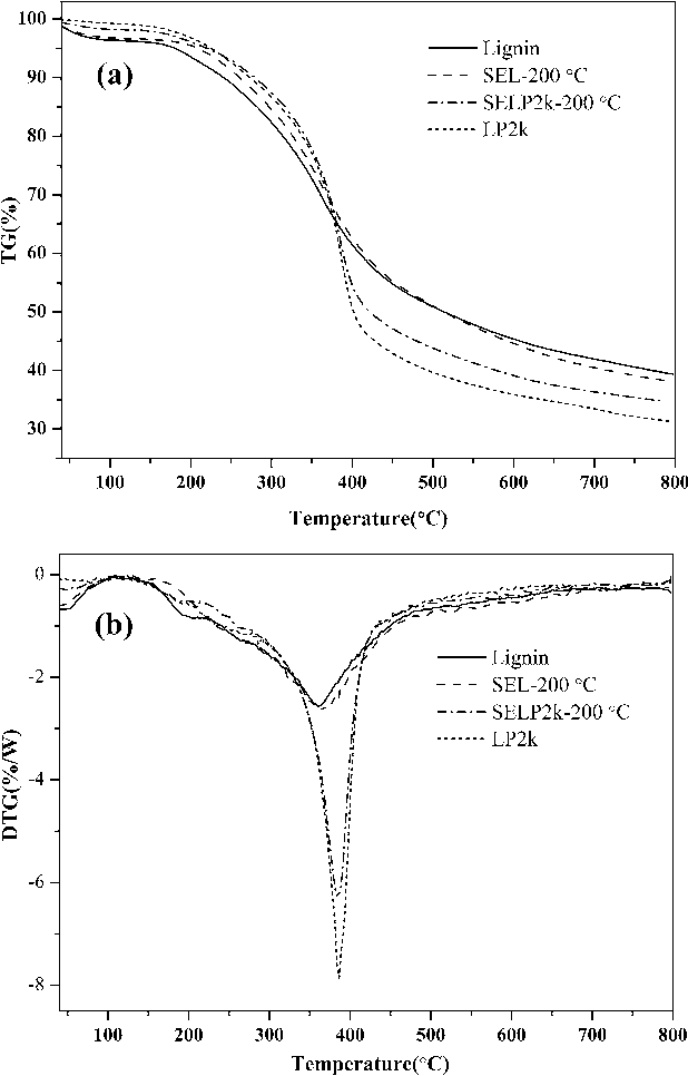 Figure 4 from Chemical structure and thermal properties of