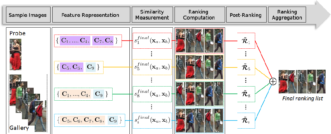 Figure 1 for Exploiting feature representations through similarity learning, post-ranking and ranking aggregation for person re-identification