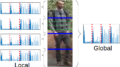 Figure 3 for Exploiting feature representations through similarity learning, post-ranking and ranking aggregation for person re-identification