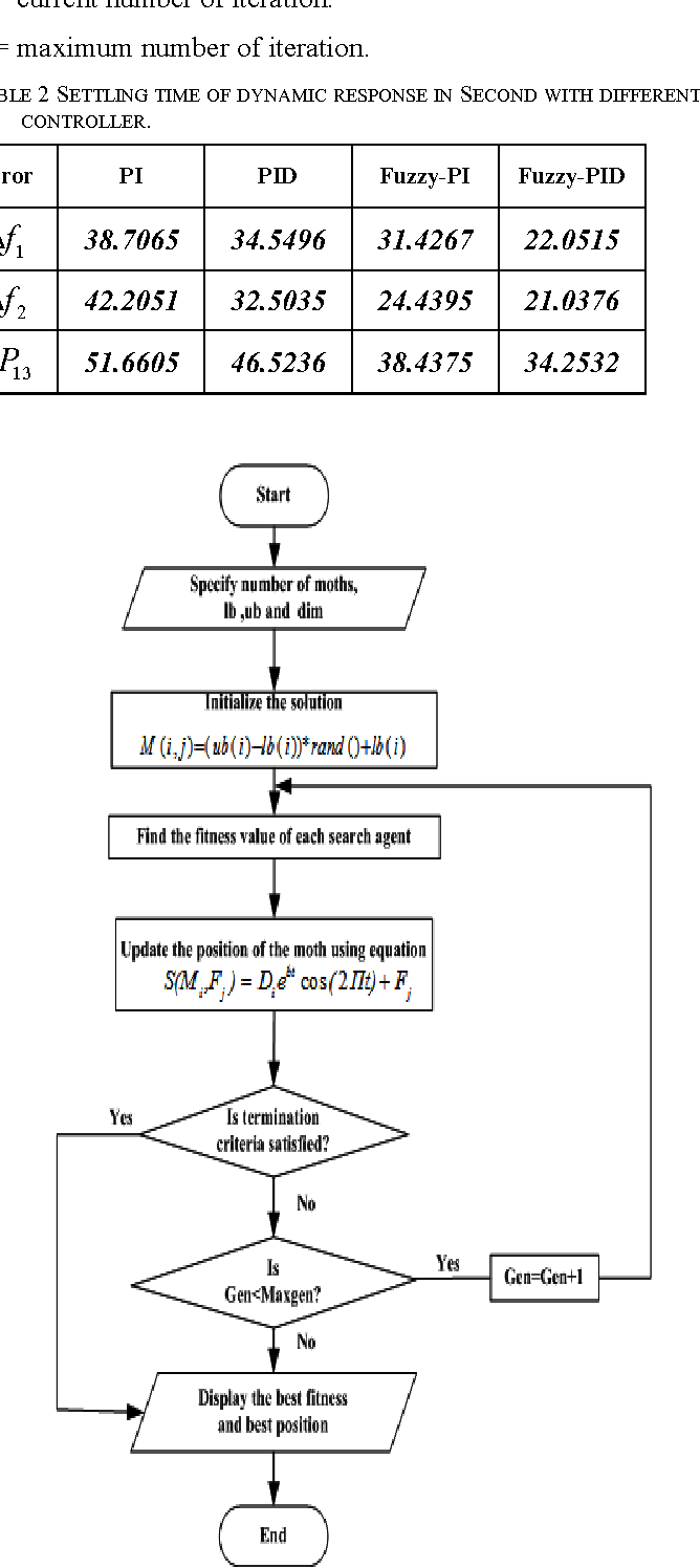 Table 1 from MFO algorithm based fuzzy-PID controller in automatic