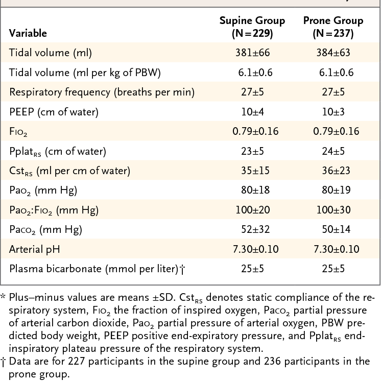 Table 2. Ventilator Settings, Respiratory-System Mechanics, and Results of Arterial Blood Gas Measurements at the Time of Inclusion in the Study.*
