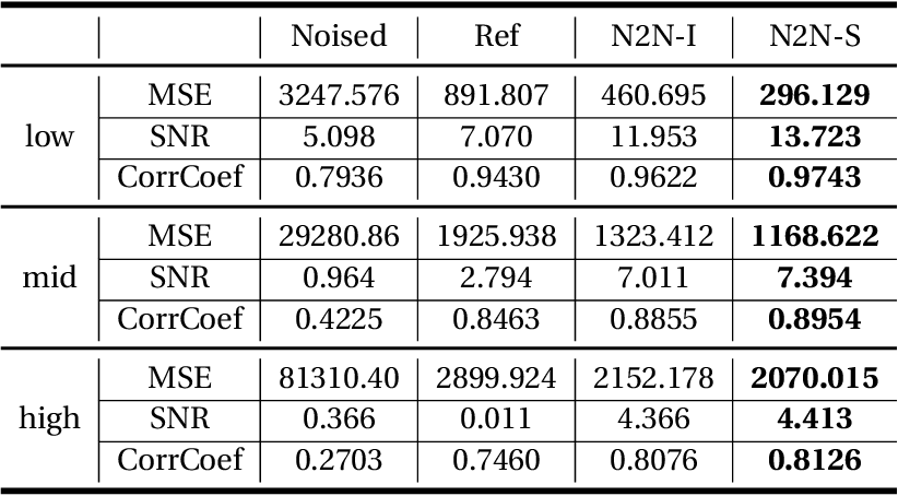 Figure 4 for Attenuating Random Noise in Seismic Data by a Deep Learning Approach