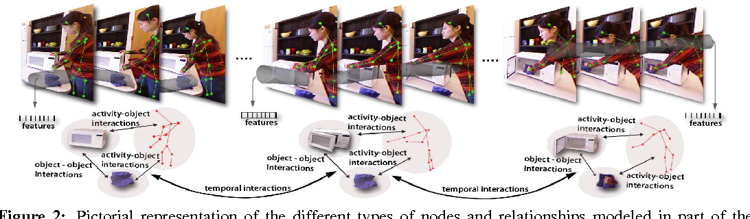 Figure 3 for Human Activity Learning using Object Affordances from RGB-D Videos