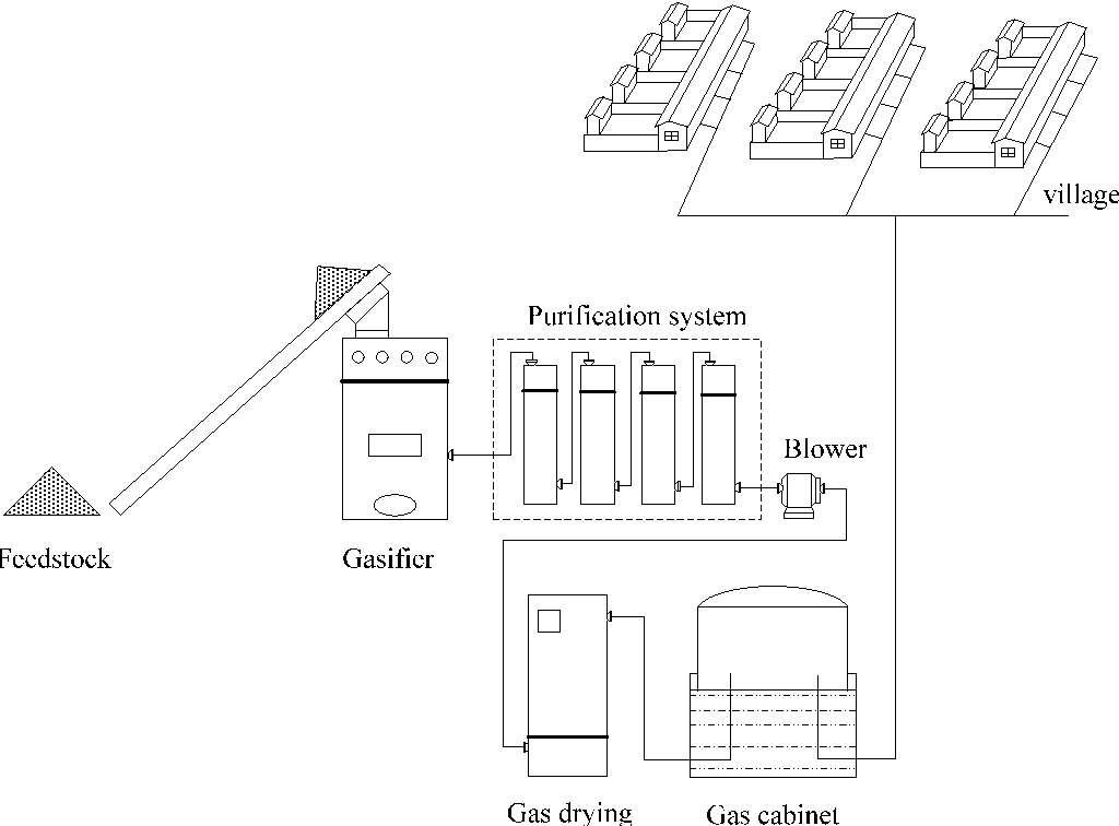 A Hybrid Life Cycle Assessment Of Nonrenewable Energy And Greenhouse